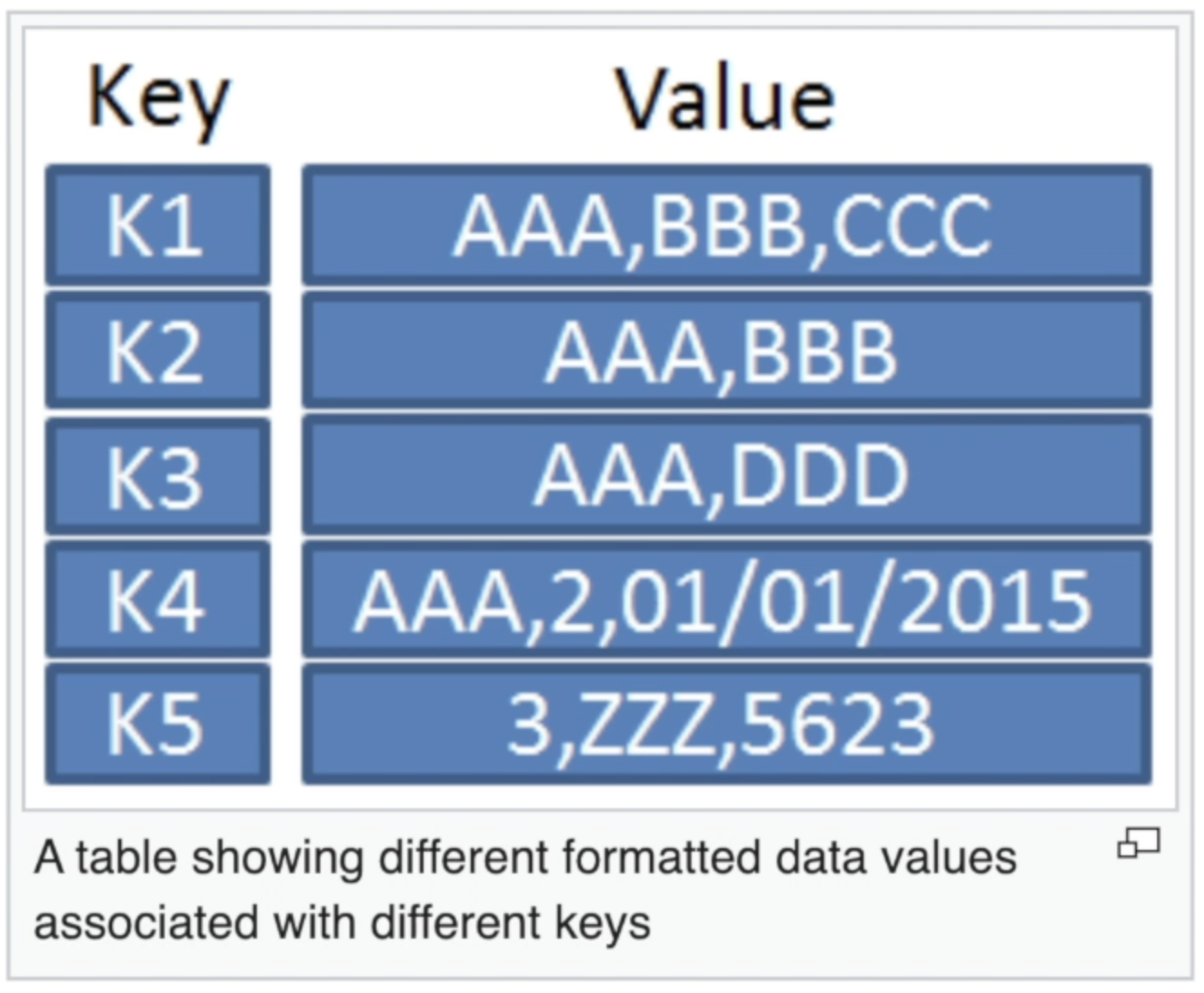 Key value pair
